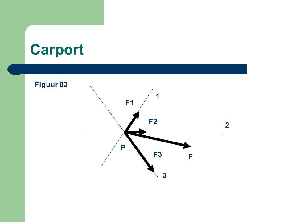 Carport Figuur 03 1 F1 F2 2 P F3 F 3
