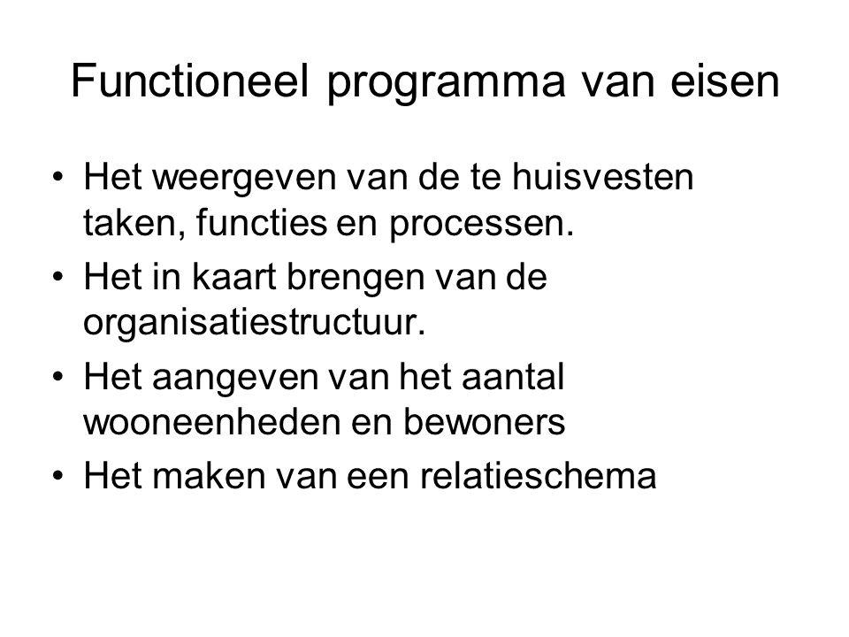 Functioneel programma van eisen