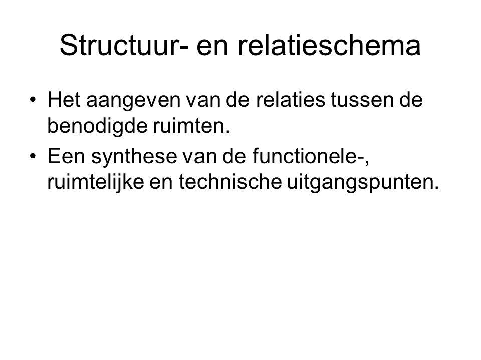 Structuur- en relatieschema