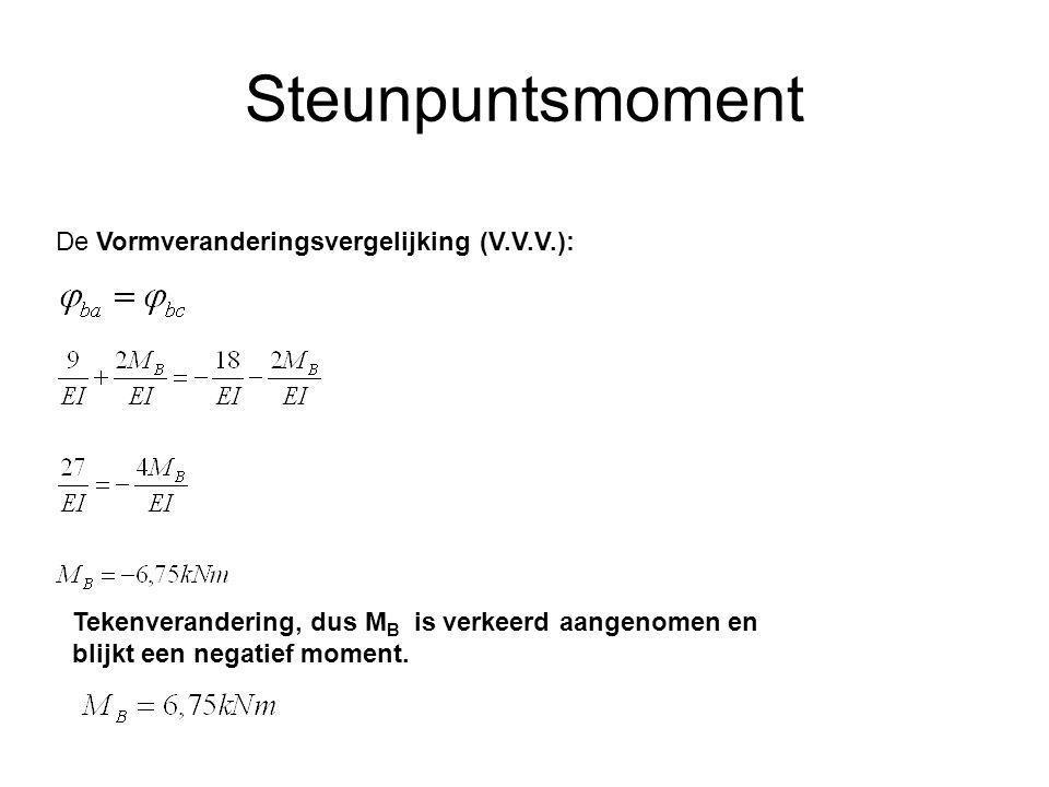 Steunpuntsmoment De Vormveranderingsvergelijking (V.V.V.):