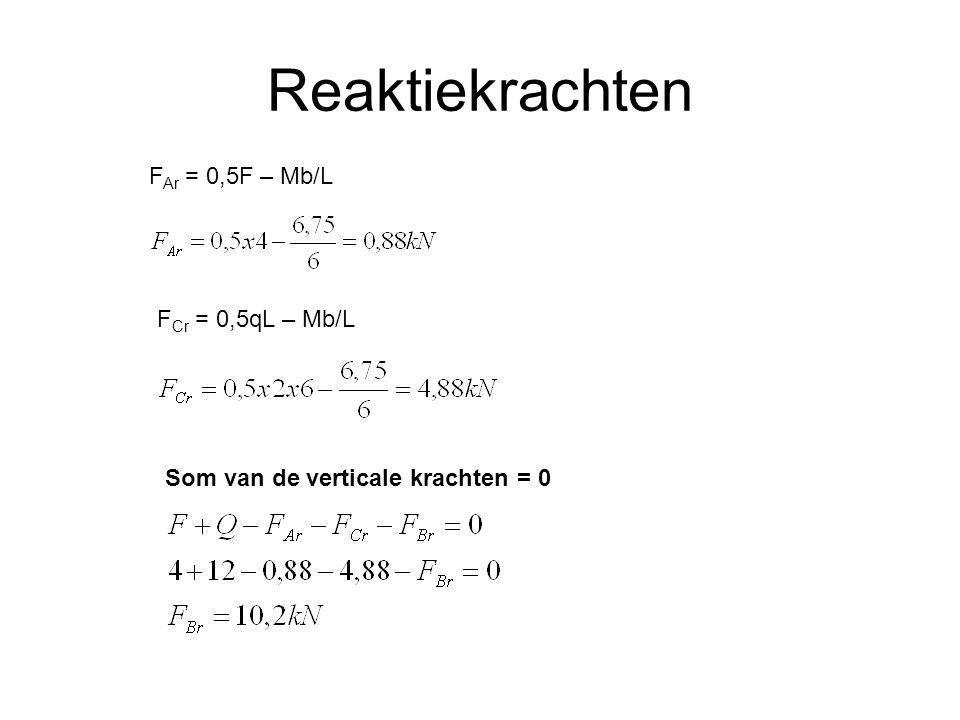 Reaktiekrachten FAr = 0,5F – Mb/L FCr = 0,5qL – Mb/L