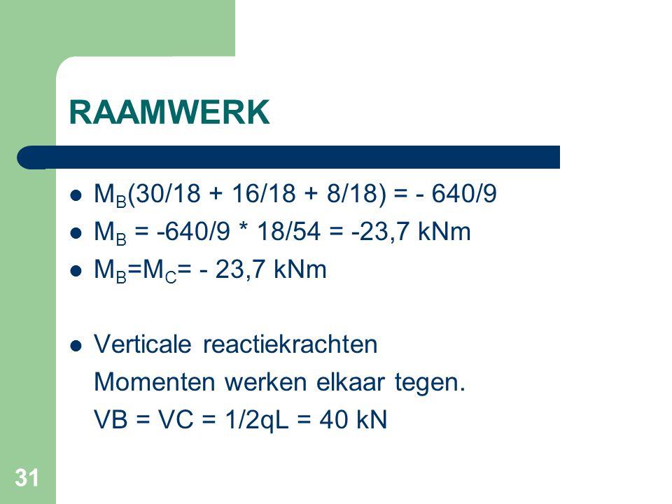 RAAMWERK MB(30/18 + 16/18 + 8/18) = - 640/9