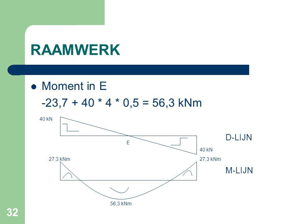 RAAMWERK Moment in E -23,7 + 40 * 4 * 0,5 = 56,3 kNm D-LIJN M-LIJN