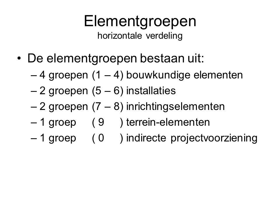 Elementgroepen horizontale verdeling