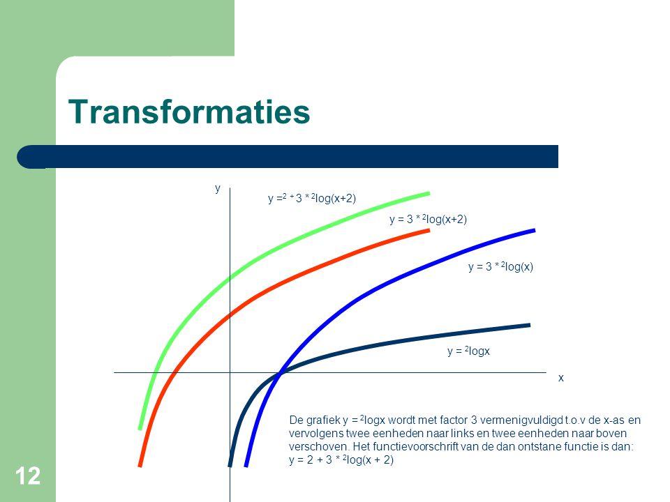 Transformaties y y =2 + 3 * 2log(x+2) y = 3 * 2log(x+2)