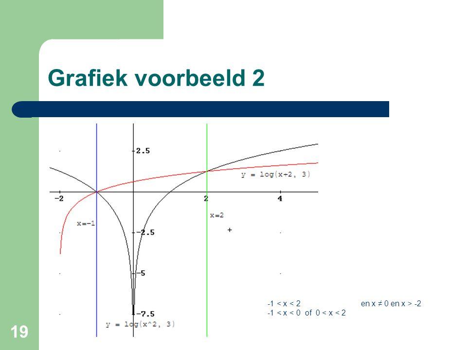 Grafiek voorbeeld 2 -1 < x < 2 en x ≠ 0 en x > -2
