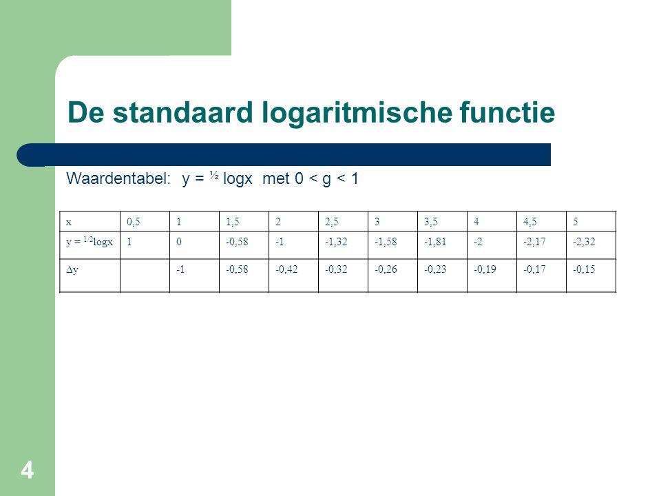 De standaard logaritmische functie