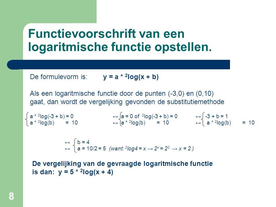Functievoorschrift van een logaritmische functie opstellen.