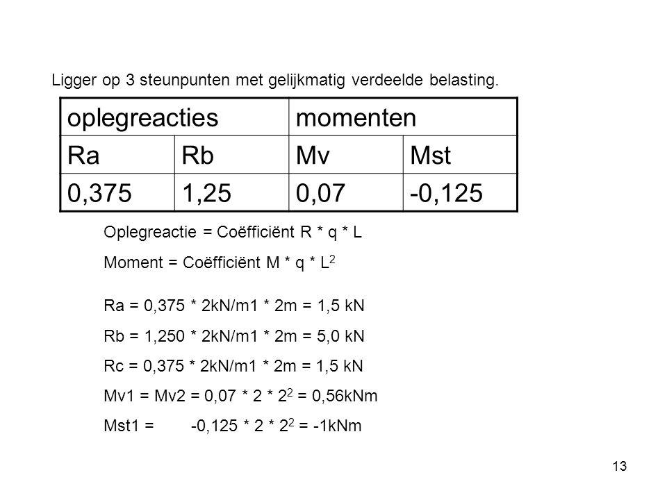 oplegreacties momenten Ra Rb Mv Mst 0,375 1,25 0,07 -0,125