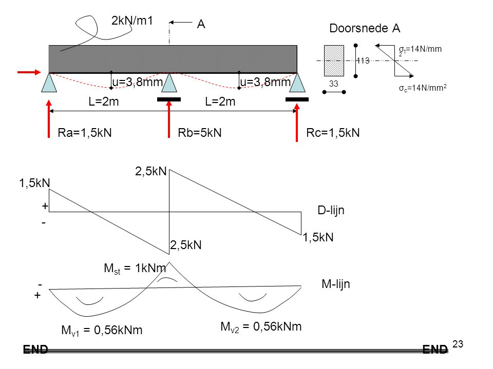 2kN/m1 A Doorsnede A u=3,8mm u=3,8mm L=2m L=2m Ra=1,5kN Rb=5kN