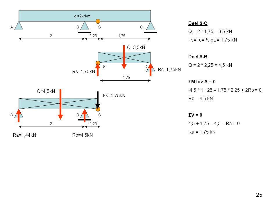 Deel S-C Q = 2 * 1,75 = 3,5 kN Fs=Fc= ½ gL = 1,75 kN Deel A-B