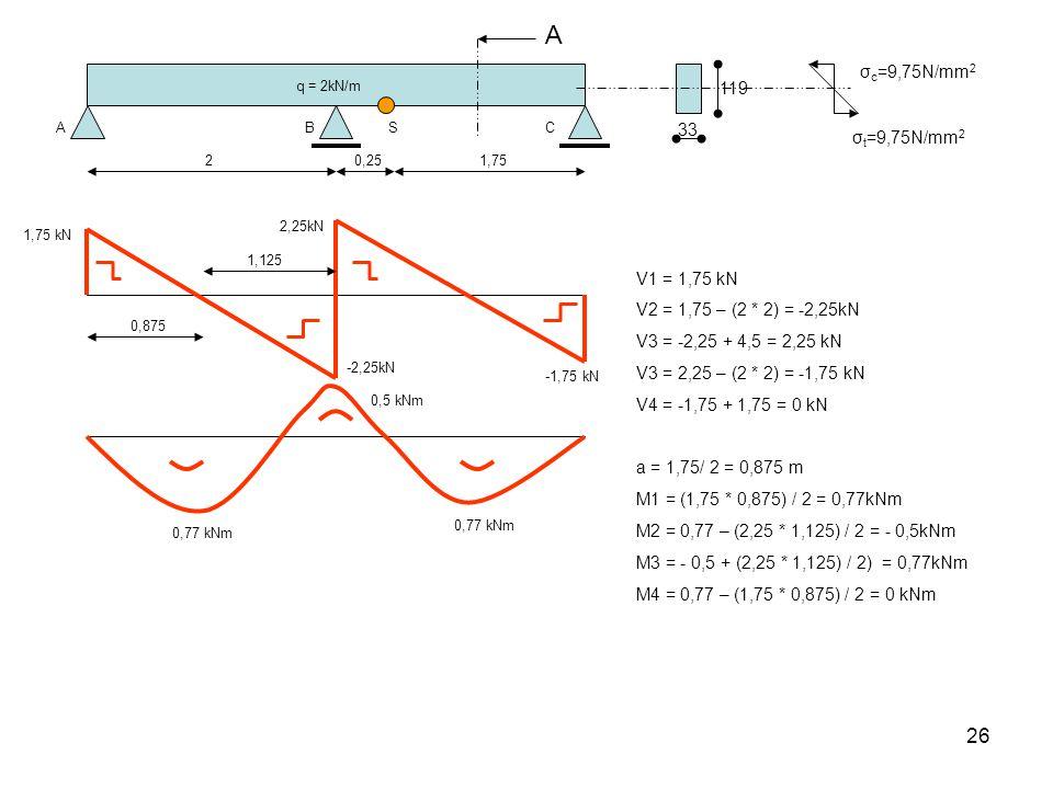 A σc=9,75N/mm2. q = 2kN/m. 119. A. B. S. C. 33. σt=9,75N/mm2. 2. 0,25. 1,75. 2,25kN. 1,75 kN.