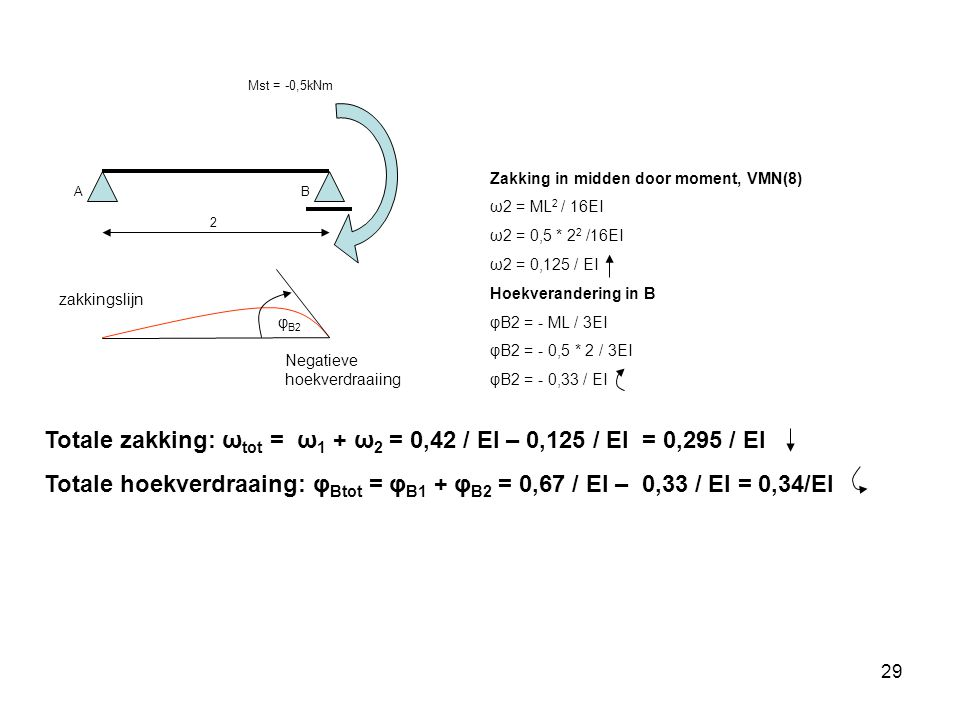 Totale zakking: ωtot = ω1 + ω2 = 0,42 / EI – 0,125 / EI = 0,295 / EI