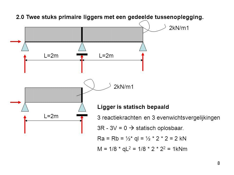 2.0 Twee stuks primaire liggers met een gedeelde tussenoplegging.