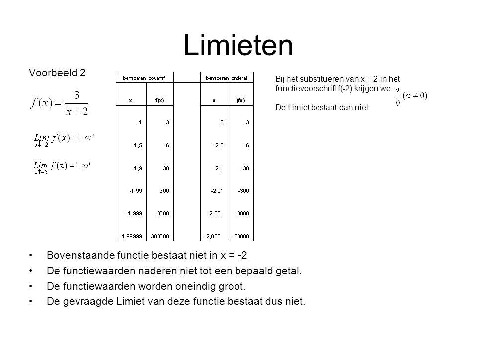 Limieten Voorbeeld 2 Bovenstaande functie bestaat niet in x = -2