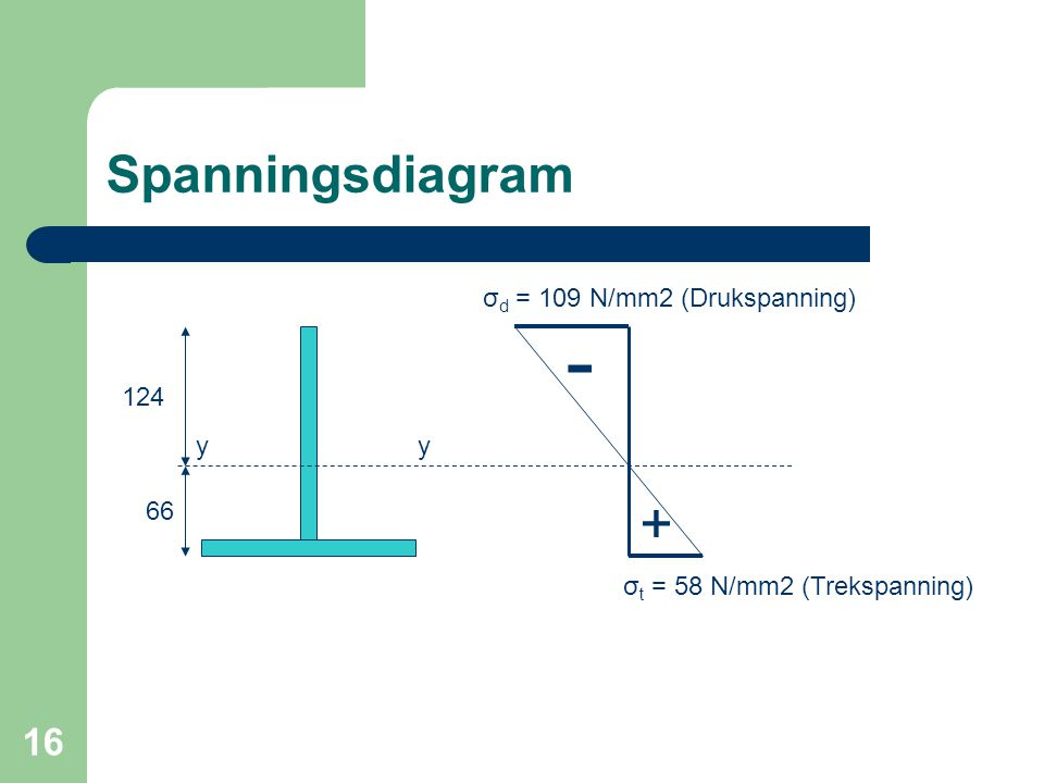 - + Spanningsdiagram σd = 109 N/mm2 (Drukspanning) 124 y y 66