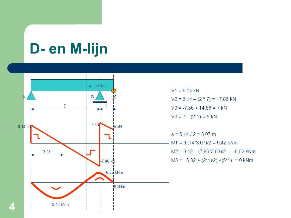 D- en M-lijn V1 = 6,14 kN V2 = 6,14 – (2 * 7) = - 7,86 kN
