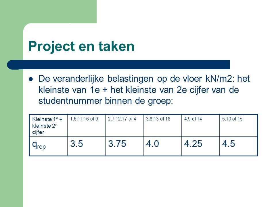 Project en taken