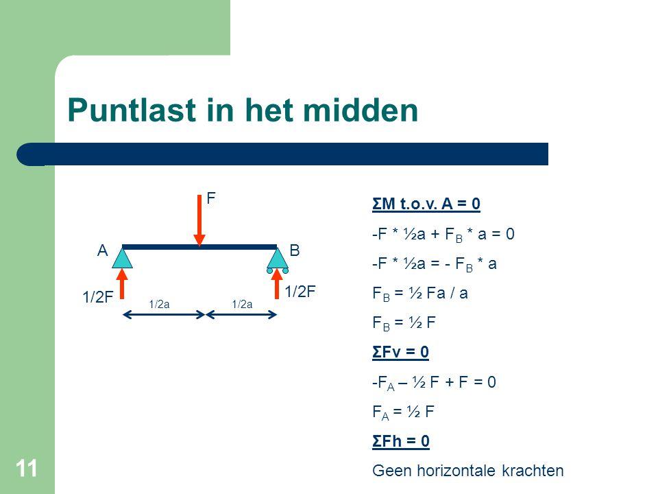 Puntlast in het midden F ΣM t.o.v. A = 0 -F * ½a + FB * a = 0