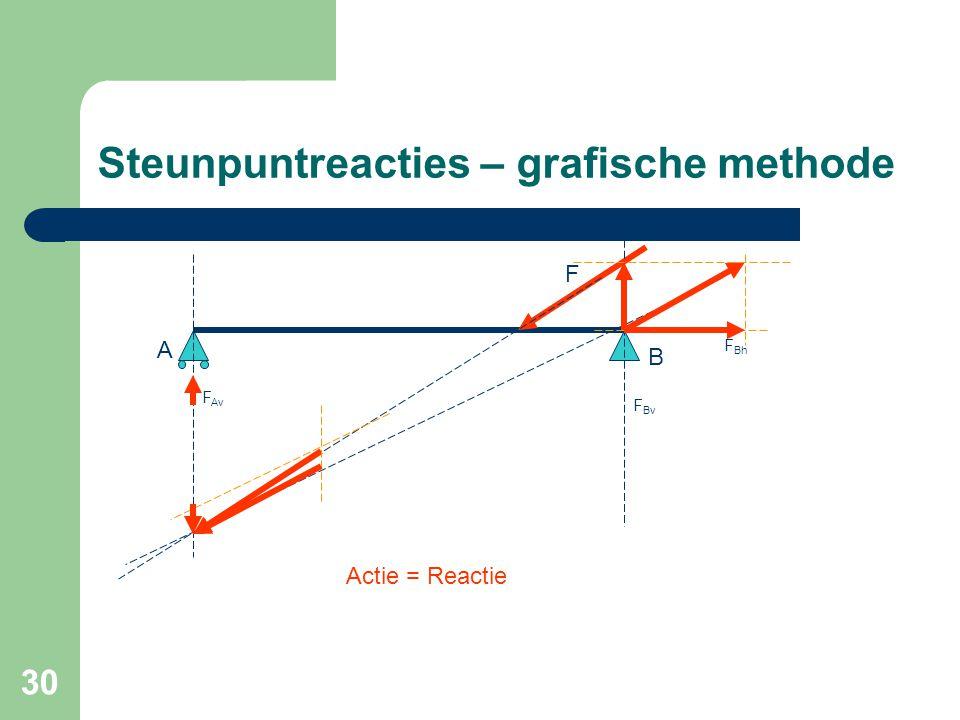 Steunpuntreacties – grafische methode