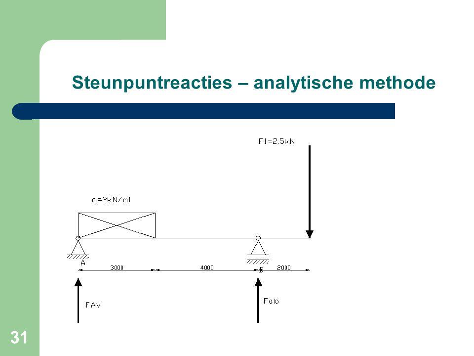 Steunpuntreacties – analytische methode