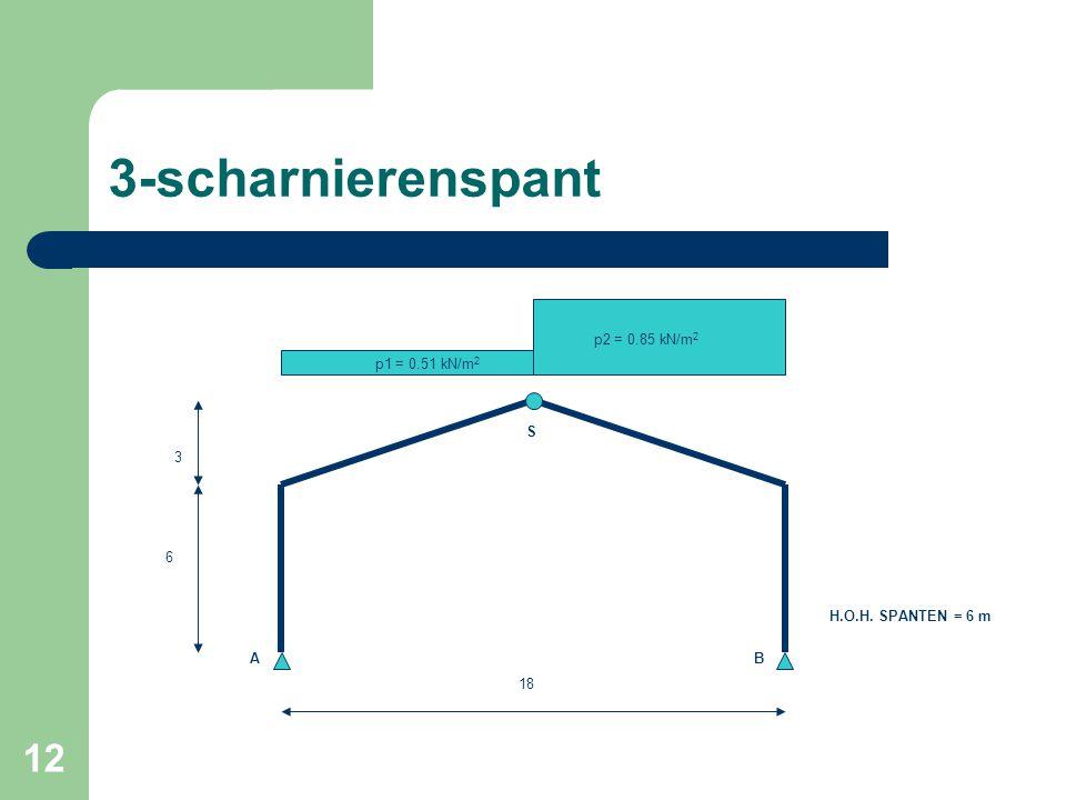 3-scharnierenspant p2 = 0.85 kN/m2 p1 = 0.51 kN/m2 S 3 6