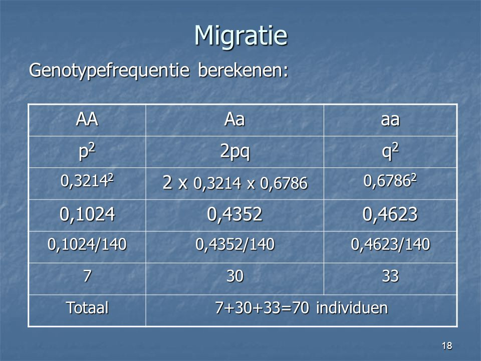 Migratie Genotypefrequentie berekenen: AA Aa aa p2 2pq q2