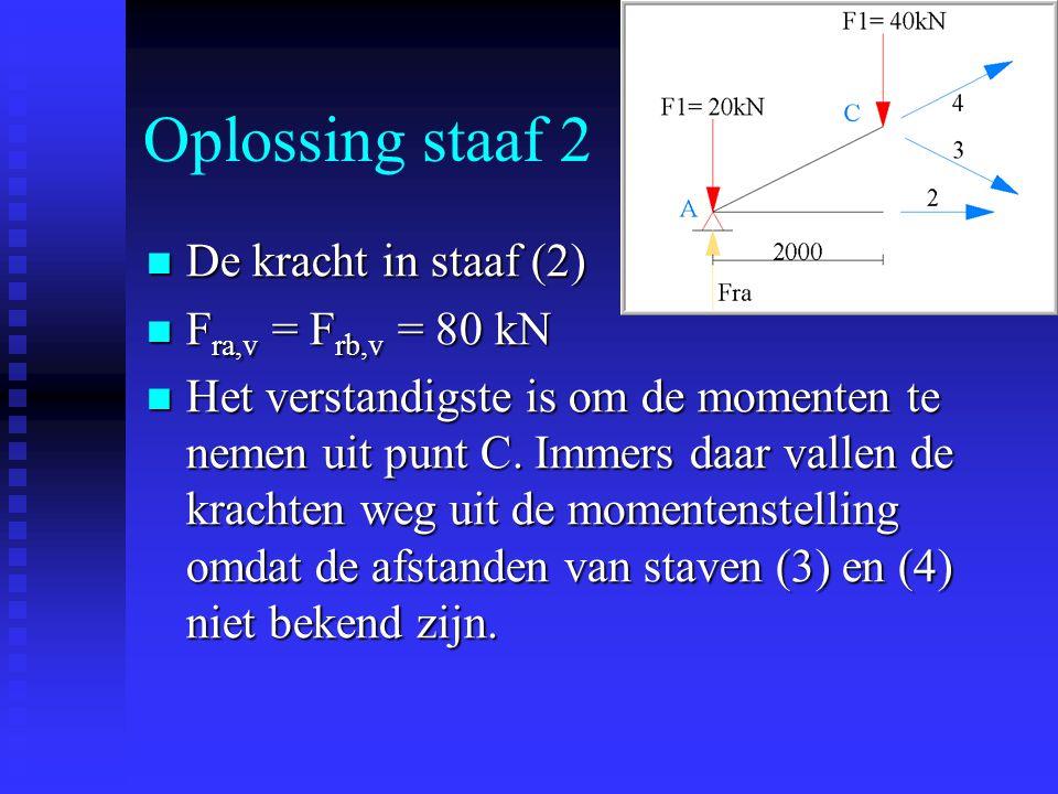 Oplossing staaf 2 De kracht in staaf (2) Fra,v = Frb,v = 80 kN
