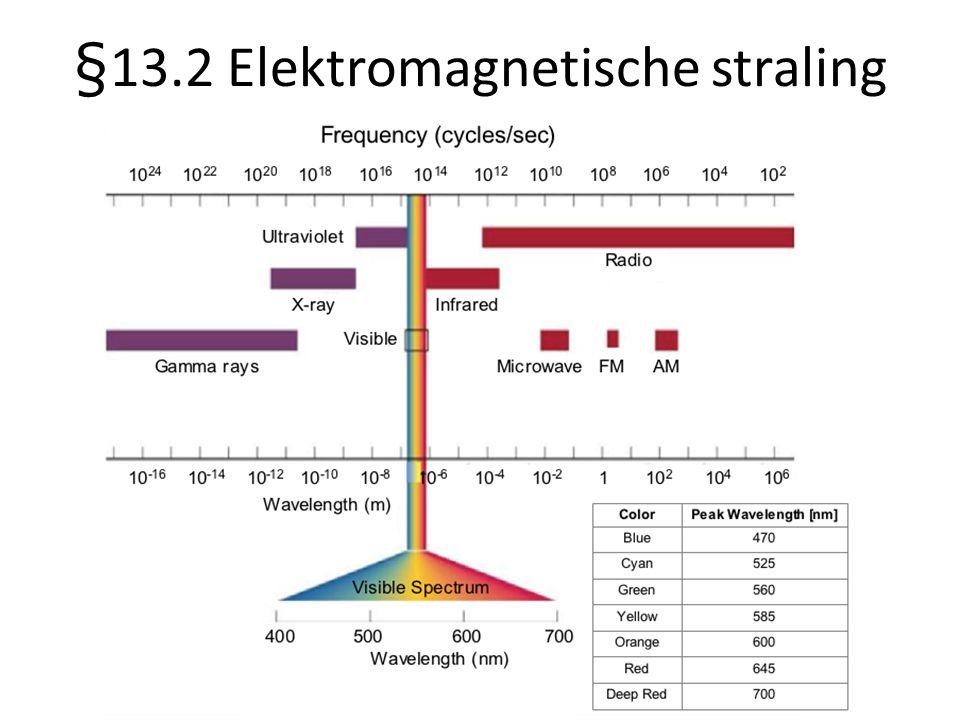 §13.2 Elektromagnetische straling