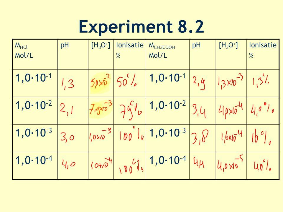 Experiment 8.2 1,0·10-1 1,0·10-2 1,0·10-3 1,0·10-4 MHCl Mol/L pH