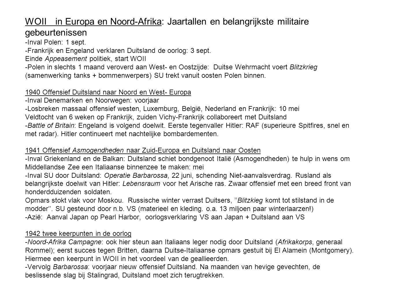 WOII in Europa en Noord-Afrika: Jaartallen en belangrijkste militaire gebeurtenissen -Inval Polen: 1 sept.