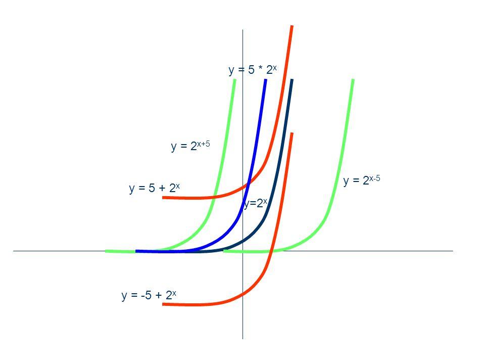 y = 5 * 2x y = 2x+5 y = 2x-5 y = 5 + 2x y=2x y = -5 + 2x