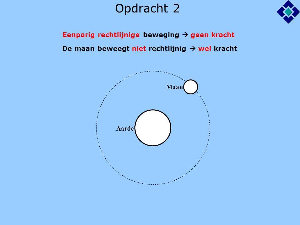Opdracht 2 Eenparig rechtlijnige beweging  geen kracht