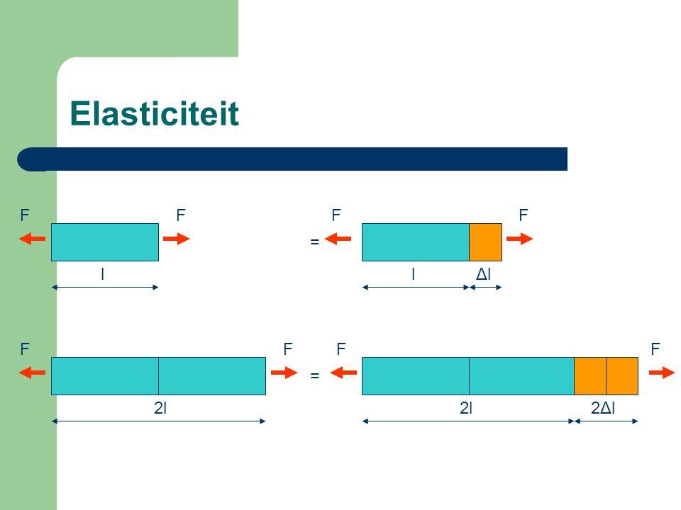 Elasticiteit F F F F = l l Δl F F F F = 2l 2l 2Δl