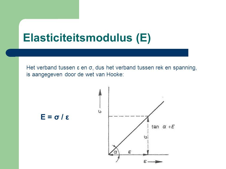 Elasticiteitsmodulus (E)