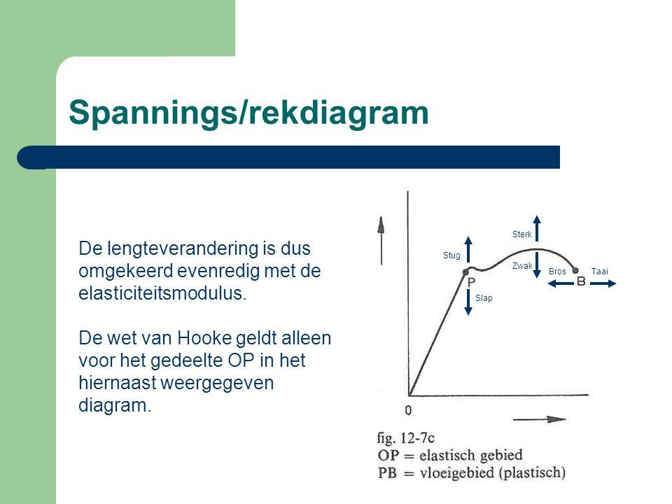 Spannings/rekdiagram