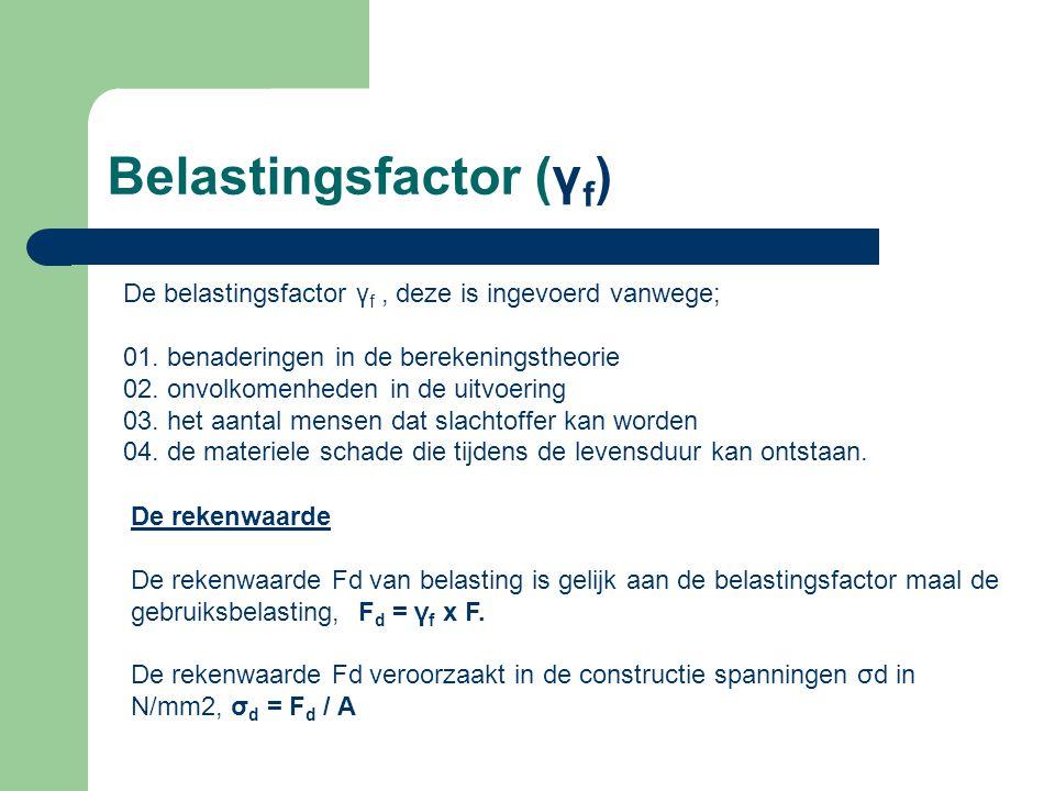 Belastingsfactor (γf)