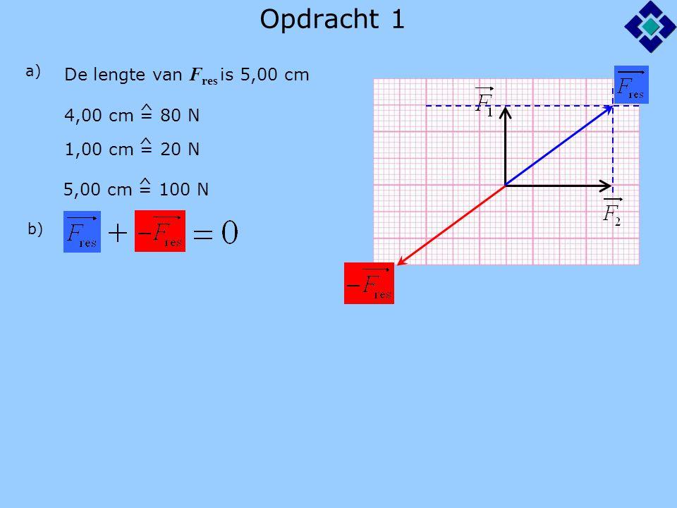 Opdracht 1 De lengte van Fres is 5,00 cm ^ 4,00 cm = 80 N ^