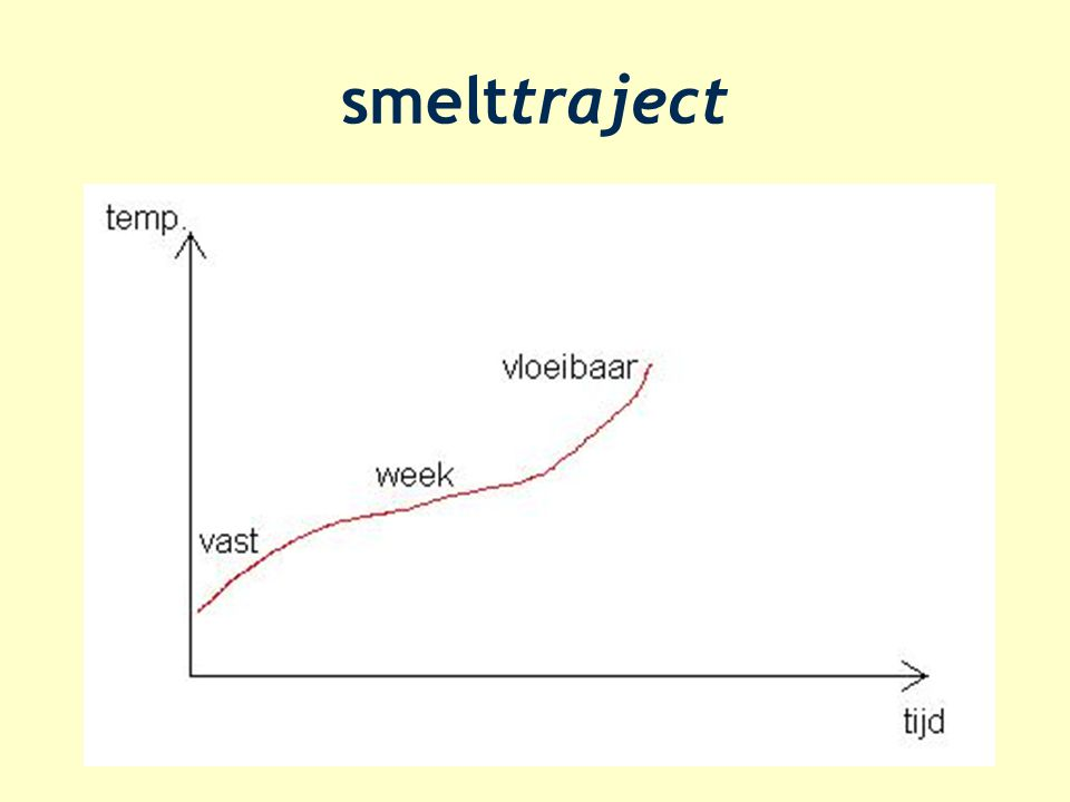 smelttraject