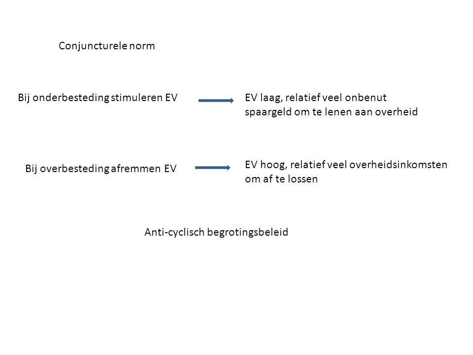 Conjuncturele norm Bij onderbesteding stimuleren EV. EV laag, relatief veel onbenut. spaargeld om te lenen aan overheid.