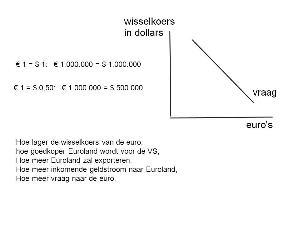 € 1 = $ 1: € 1.000.000 = $ 1.000.000 € 1 = $ 0,50: € 1.000.000 = $ 500.000. Hoe lager de wisselkoers van de euro,