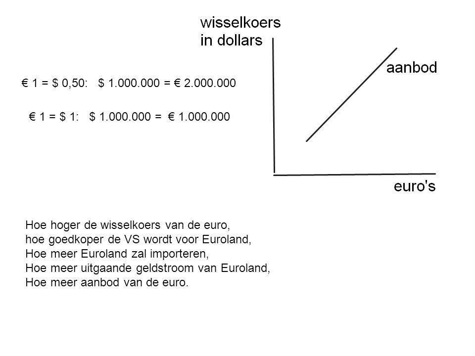 € 1 = $ 0,50: $ 1.000.000 = € 2.000.000 € 1 = $ 1: $ 1.000.000 = € 1.000.000. Hoe hoger de wisselkoers van de euro,