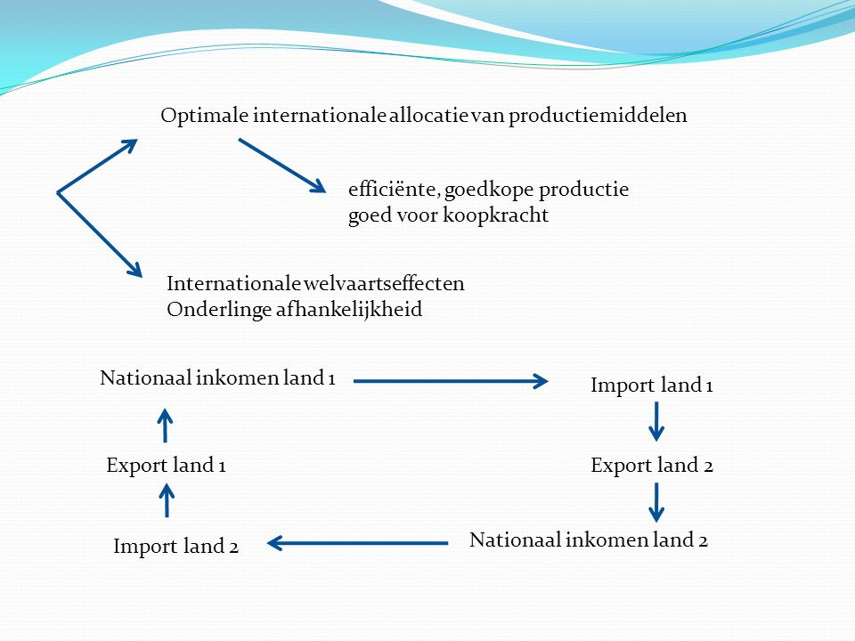 Optimale internationale allocatie van productiemiddelen