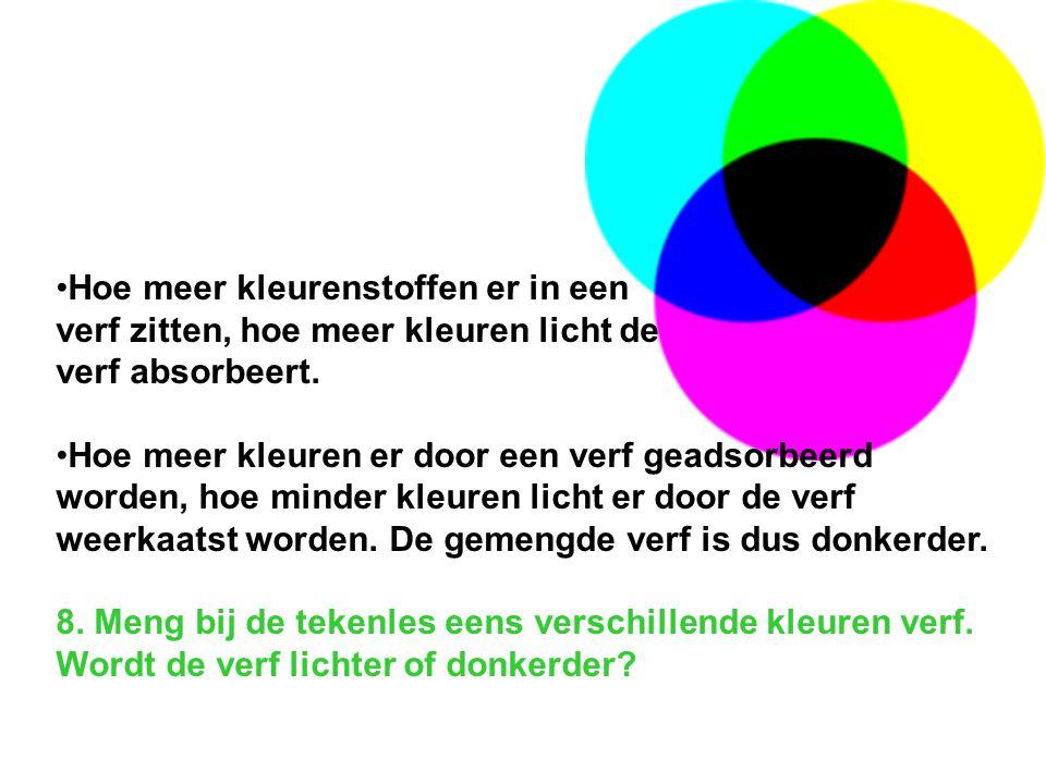 Hoe meer kleurenstoffen er in een verf zitten, hoe meer kleuren licht de verf absorbeert.