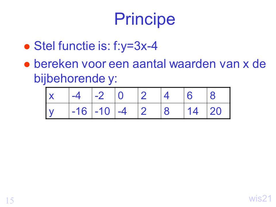 Principe Stel functie is: f:y=3x-4