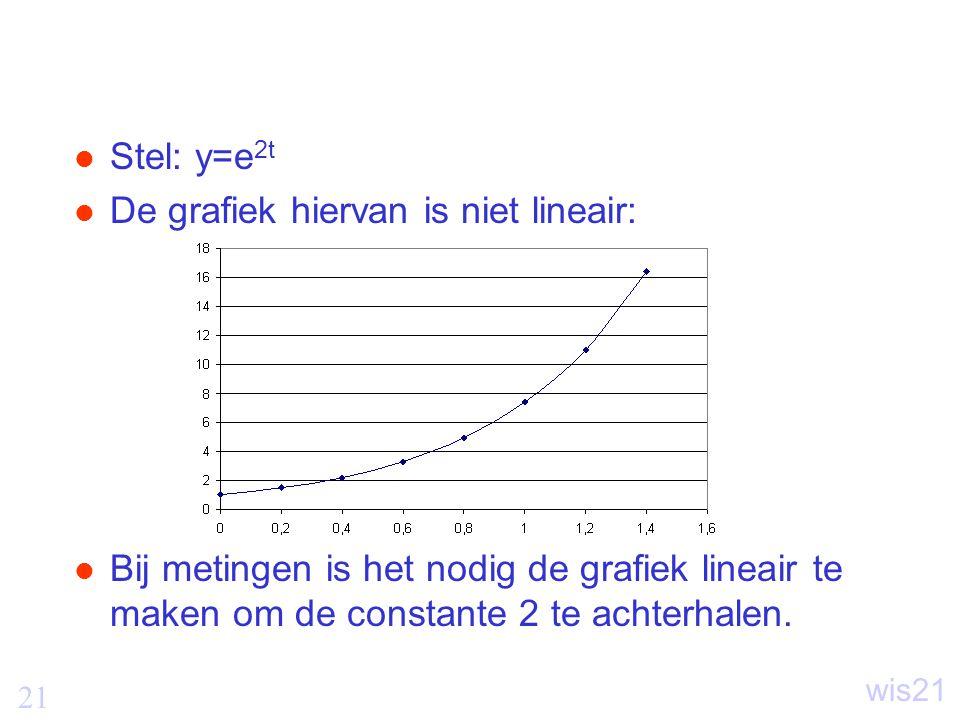 Stel: y=e2t De grafiek hiervan is niet lineair: Bij metingen is het nodig de grafiek lineair te maken om de constante 2 te achterhalen.