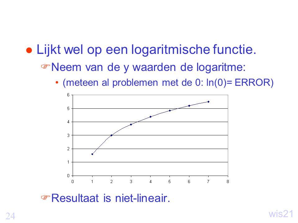 Lijkt wel op een logaritmische functie.