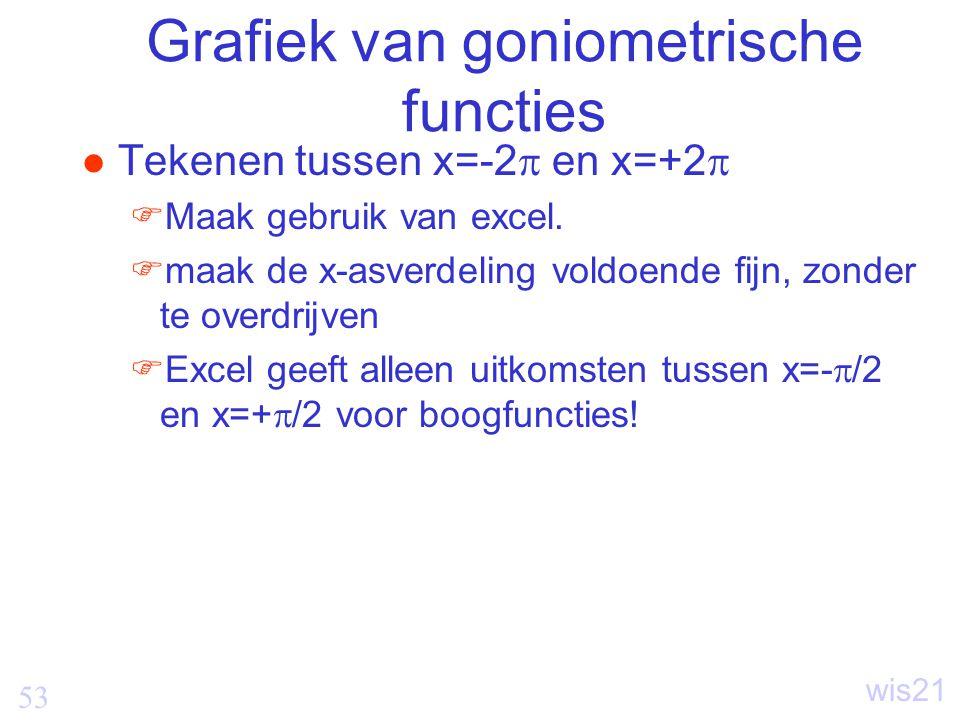 Grafiek van goniometrische functies