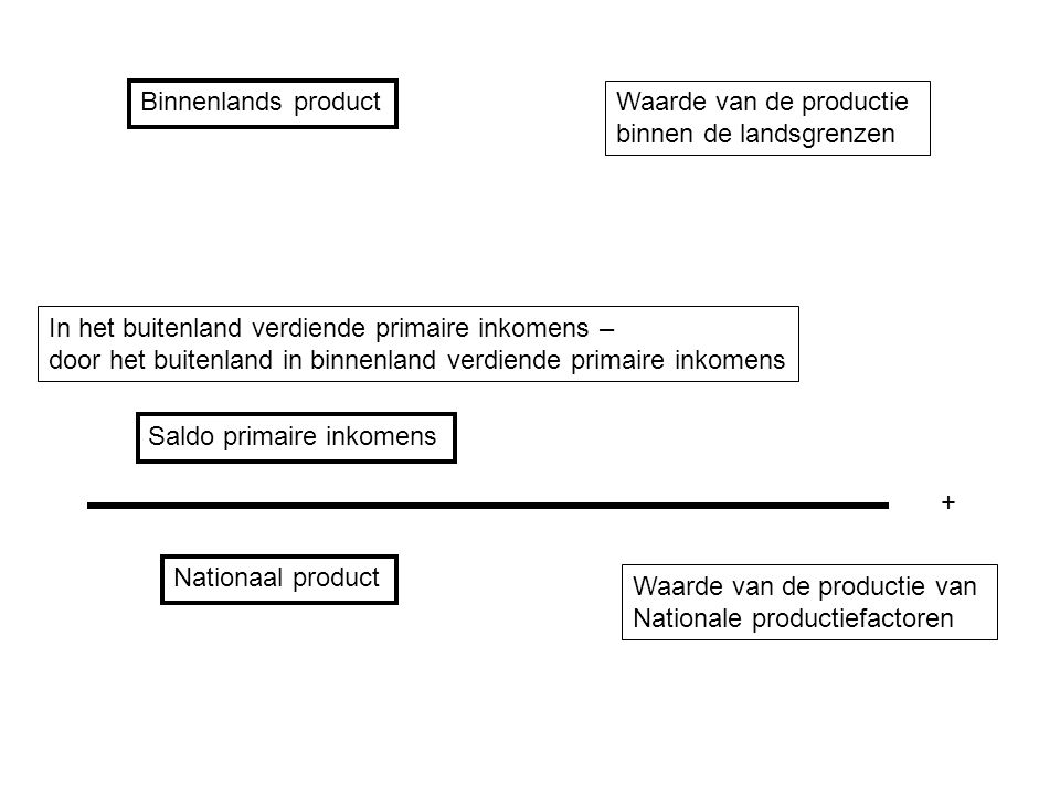 Binnenlands product Waarde van de productie. binnen de landsgrenzen. In het buitenland verdiende primaire inkomens –