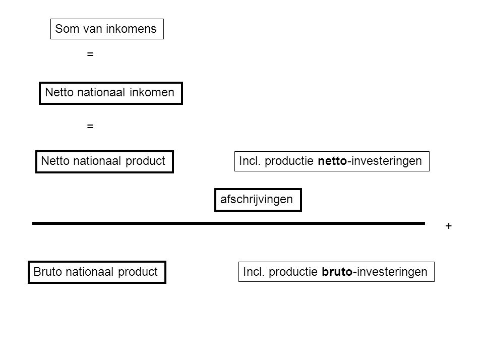 Som van inkomens = Netto nationaal inkomen. = Netto nationaal product. Incl. productie netto-investeringen.
